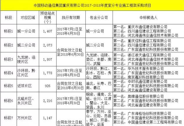 重庆移动TD-LTE室分项目开标,涉及站点1万多个这下少不了光纤分纤箱的应用
