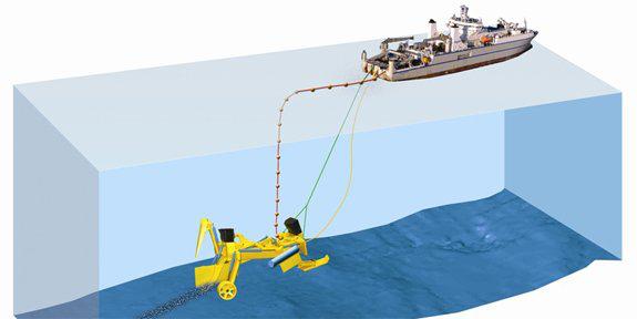 事实上,海缆的铺设还分为浅海光缆铺设和深海光缆铺设。浅海光缆的铺设一般是由水下机器人开沟及检测,深海光缆铺设则直接敷设,无沟安放。  随着科学技术的不断进步,中国的长距离光纤得到很好的发展,光纤传输可达到100G或400G,其中,国内研发出最大长度(245km)的双层铠铜管结构的海底光缆,同时,突破大长度海底光缆铜管氩弧焊连续制造的技术瓶颈,并且实现多型自然过渡。 官微:tjsjrd007 官网:www.